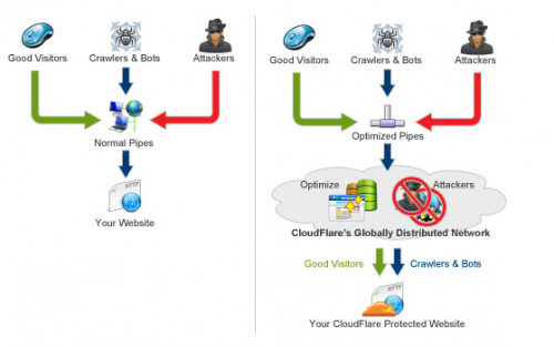 benefits of cloudflare 500x313 Bluehost Offers Free CDN Using CloudFlare Integration