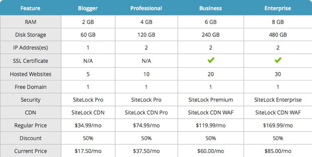 Bluehost managed WordPress hosting price
