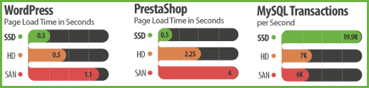 Dreamhost Offers Shared Hosting With SSD (Solid State Drives)